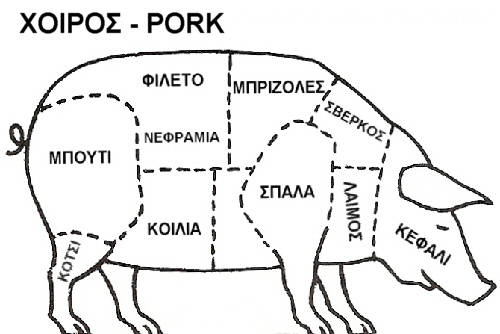 Pork diagram